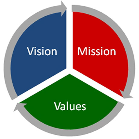 applebees mission vision and value Mission provide a safe, sustainable, integrated and efficient transportation system to enhance california's economy and livability vision a performance-driven, transparent and accountable organization that values its people, resources and partners, and meets new challenges through leadership, innovation and teamwork.